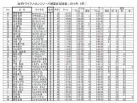 2015年6月白浜アクアスロン成績表