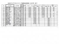 2015年6月白浜アクアスロン成績表2