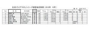 2016年10月成績表