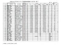 1706成績表