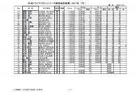 2017年7月成績表